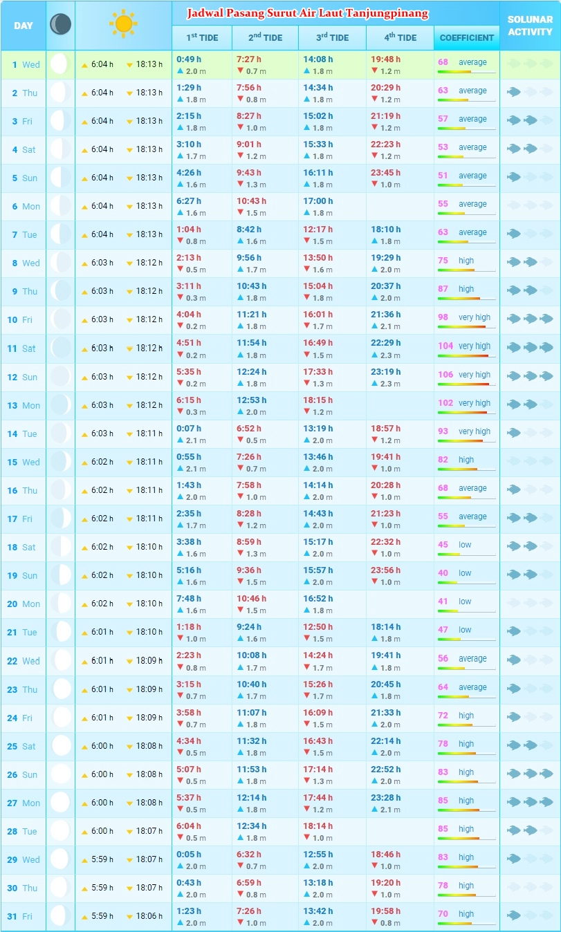 Jadwal Pasang Surut Air Laut Tanjungpinang