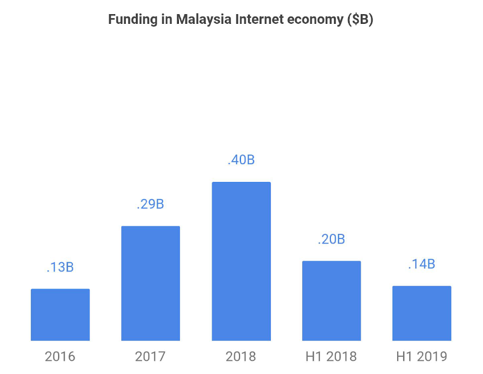 Funding in Malaysia Internet Economy