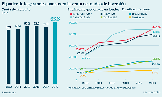 oligopilio-bancario-fondos-inversion