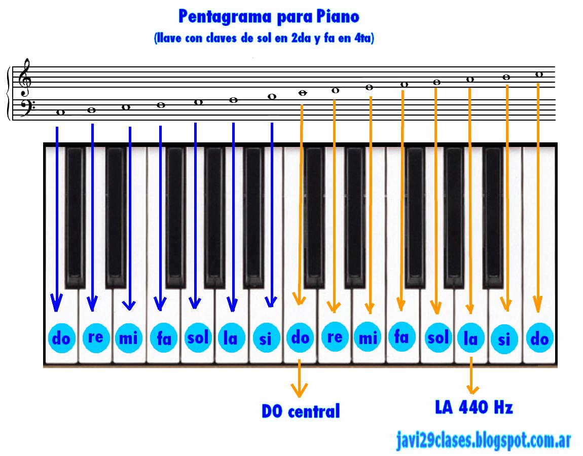 pentagrama para piano, como se escriben las notas y su relacion en el piano