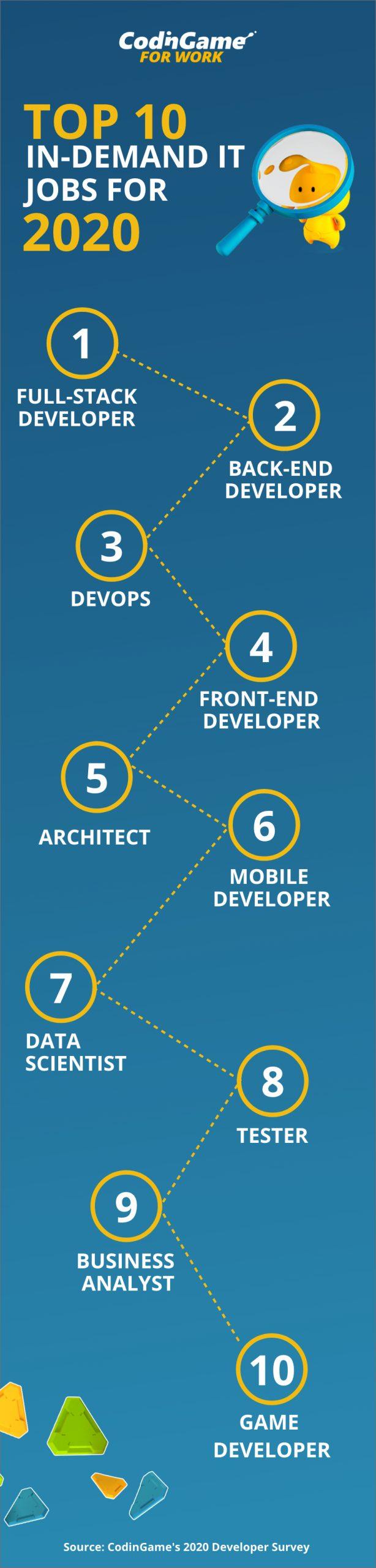 Top 10 In-Demand IT Jobs in 2020 #infographic #Jobs #Jobs Demand
