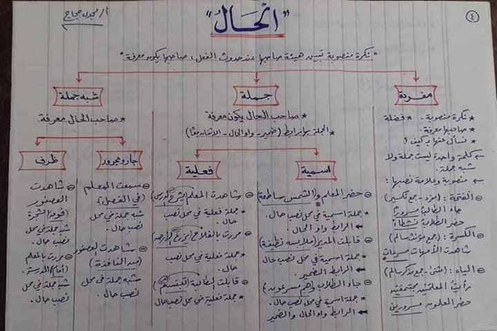قواعد اللغه العربيه كاملة بالمختصر من ابتدائى لثانويه عامه أ/ مجدي حجاج 4