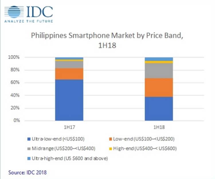 2018 IDC Report