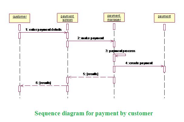 Net lo Java: Sequence Diagram.