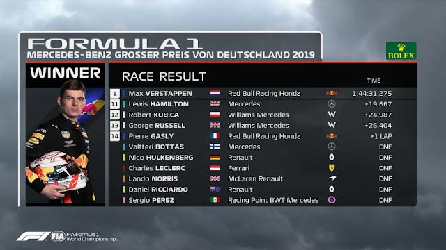 MELHORES MOMENTOS E CLASSIFICAÇÃO FINAL DO GRANDE PRÊMIO DE FÓRMULA 1 DA ALEMANHA 2019 (2019 German Grand Prix: Race Highlights) - FÓRMULA 1 - CLASSIFICAÇÃO DO 11 AO 14