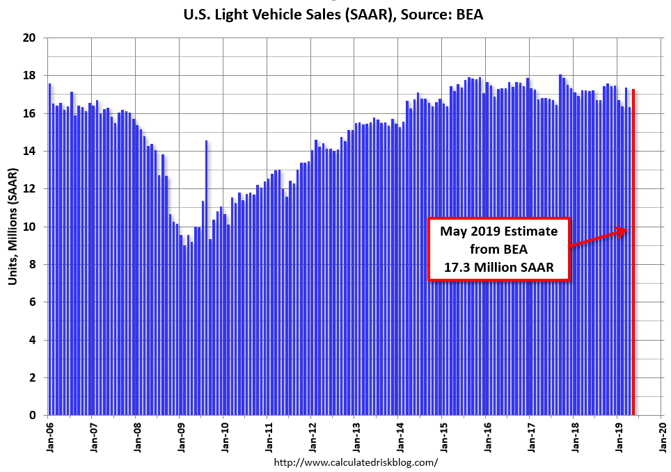 Calculated Risk: BEA: May Vehicles Sales increase to 17.3 ...