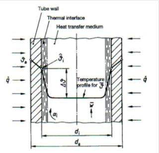 Curva de temperatura en un tubo