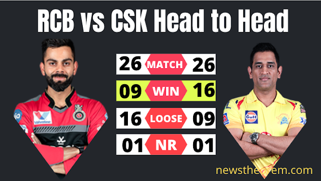 IPL 2020: RCB vs CSK : Match preview: who will win today ? Check the Dangerous Probable Playing XI