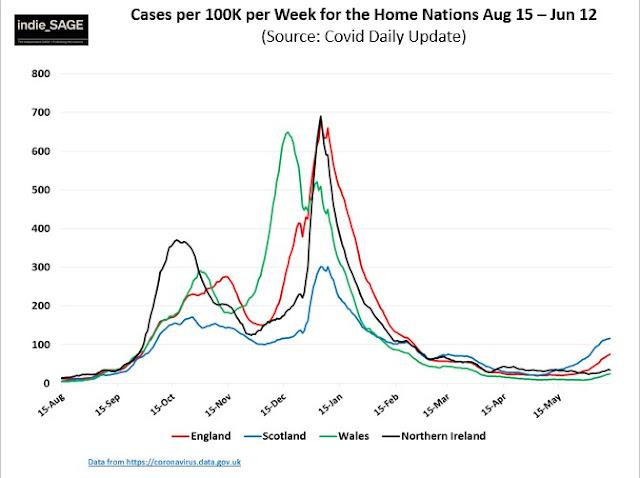 180621 indieSAGE cases per 100k by nation  UK