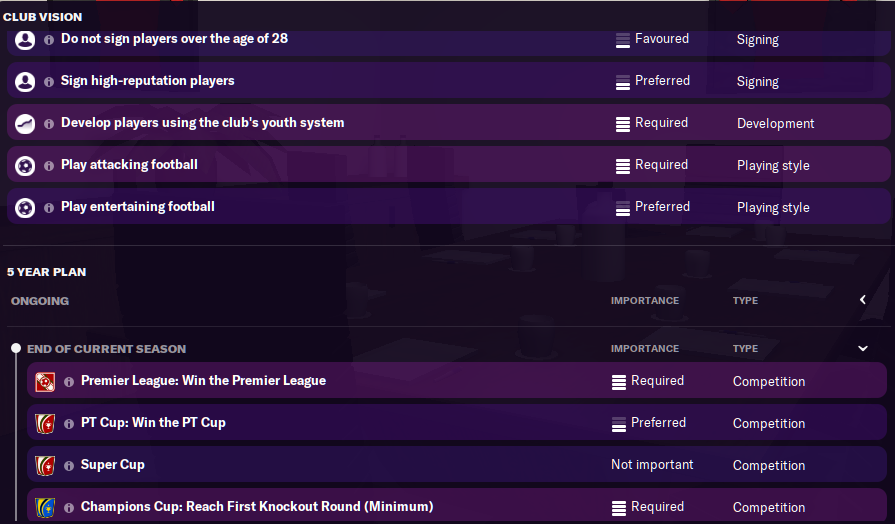 FM21 Benfica Board Requirements