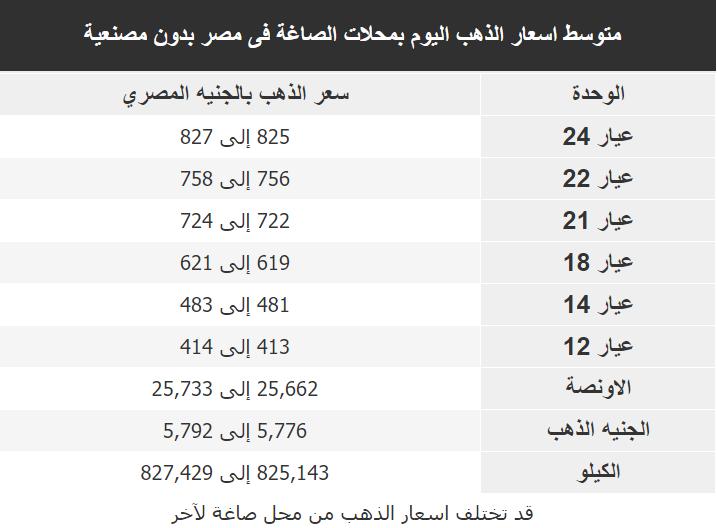 اسعار الذهب اليوم فى مصر Gold الاحد 8 مارس 2020