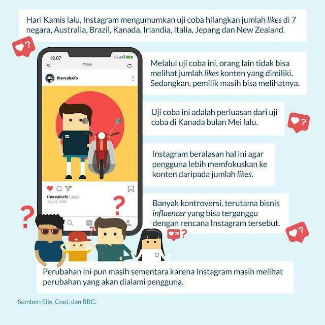 Uji Coba Instagram Hilangkan Jumlah Likes merugikan influencer