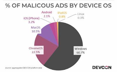 iklan berbahaya menargetkan pengguna windows