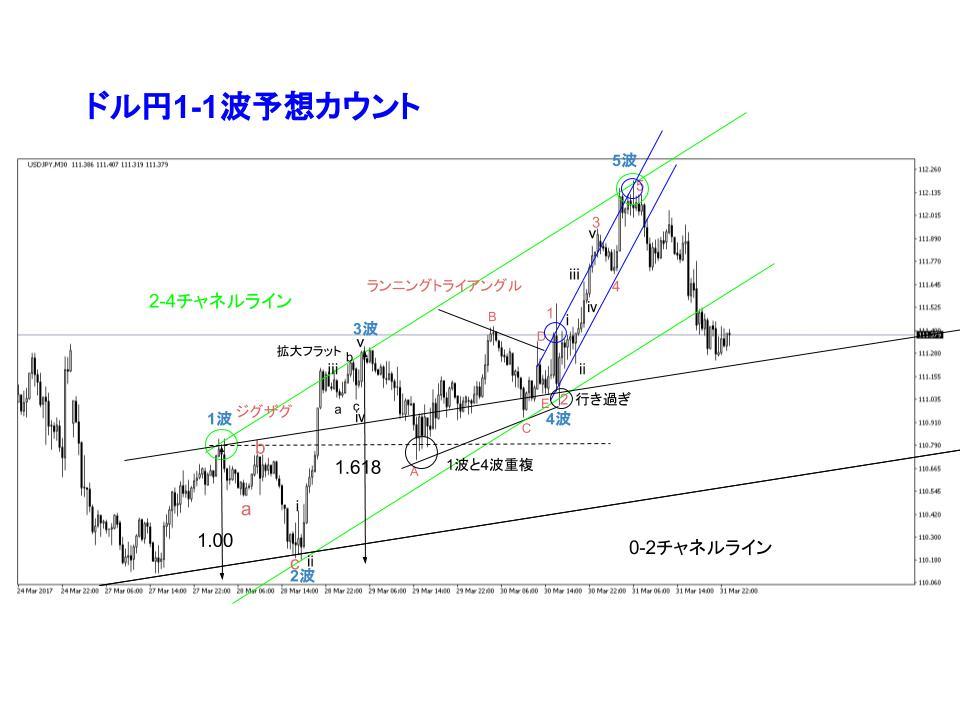ドル円30分足チャート
