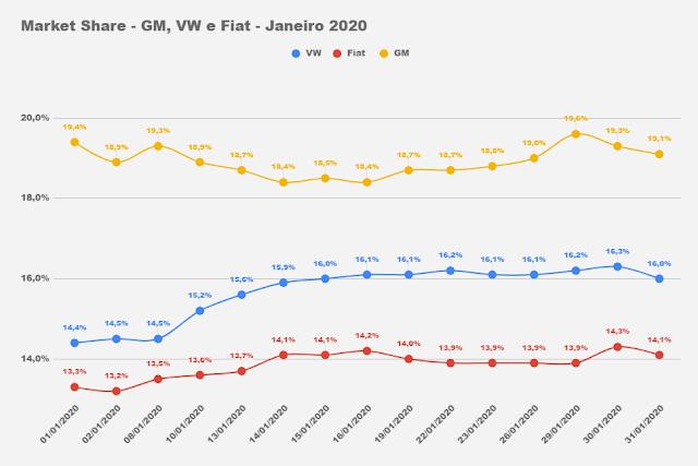 Carros e marcas mais vendidos em janeiro de 2020 - ranking