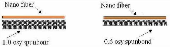 Nanofiber impregnation to spunbond layer