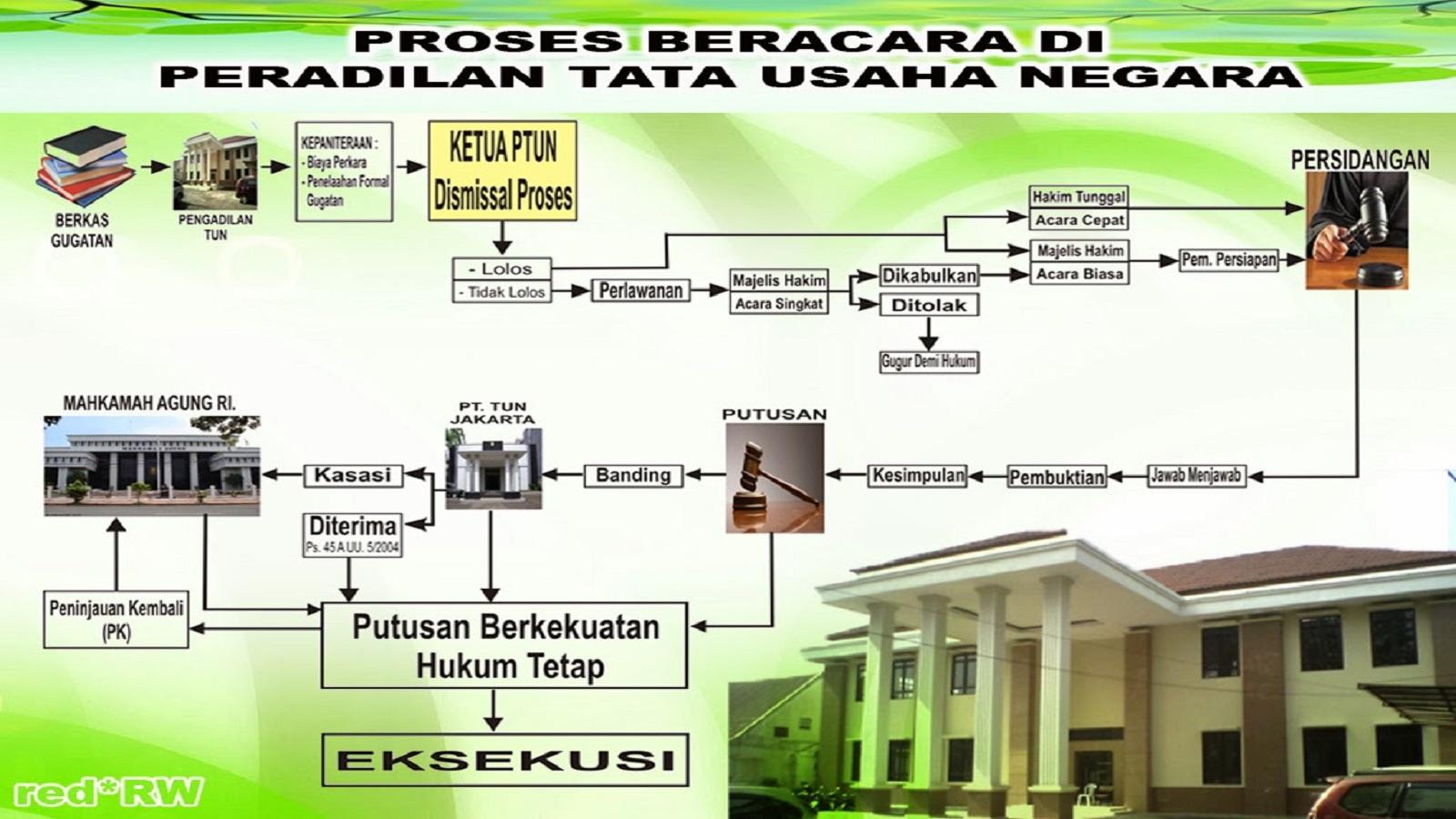 Tahapan dan Proses Beracara Pada Peradilan Tata Usaha Negara