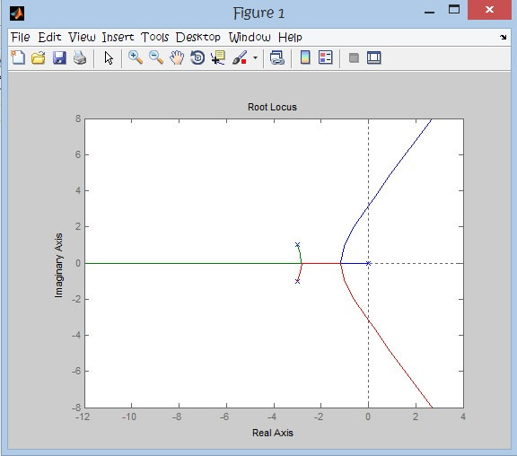 Stability Analysis using ROOT LOCUS - MATLAB | Electrical