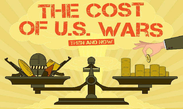 The Cost of U.S. Wars Then and Now #infographic