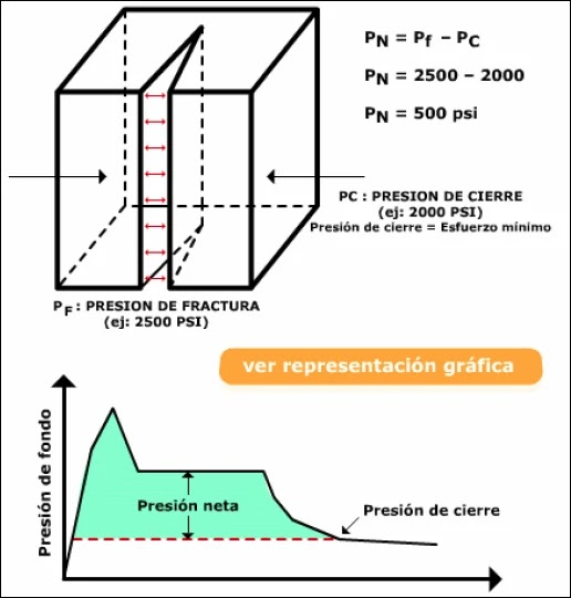 Mecánica de Roca aplicada al Fracturamiento Hidráulico - Presión neta