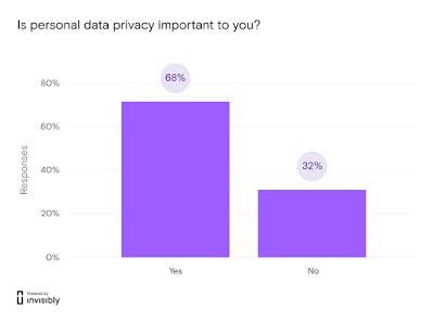 Hasil Survey Apa Privasi Data Penting