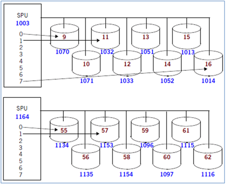 When The System Creates Record In The Netezza Data Base It Assign Those  Records To Logical Slices Based On Their Distribution Key(s) And Then  Pushed To ...