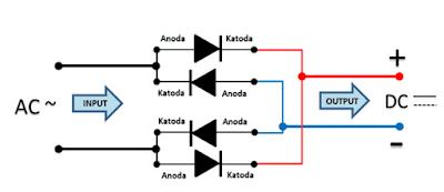 Cara Merubah Rangkaian Sederhana Listrik AC menjadi Listrik DC