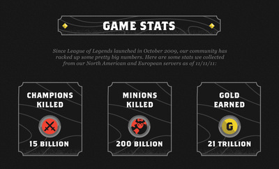 número de jugadores de lol en 2011