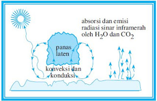 Unsur-Unsur Utama Pembentuk Cuaca dan Iklim (Penyinaran dan Suhu)
