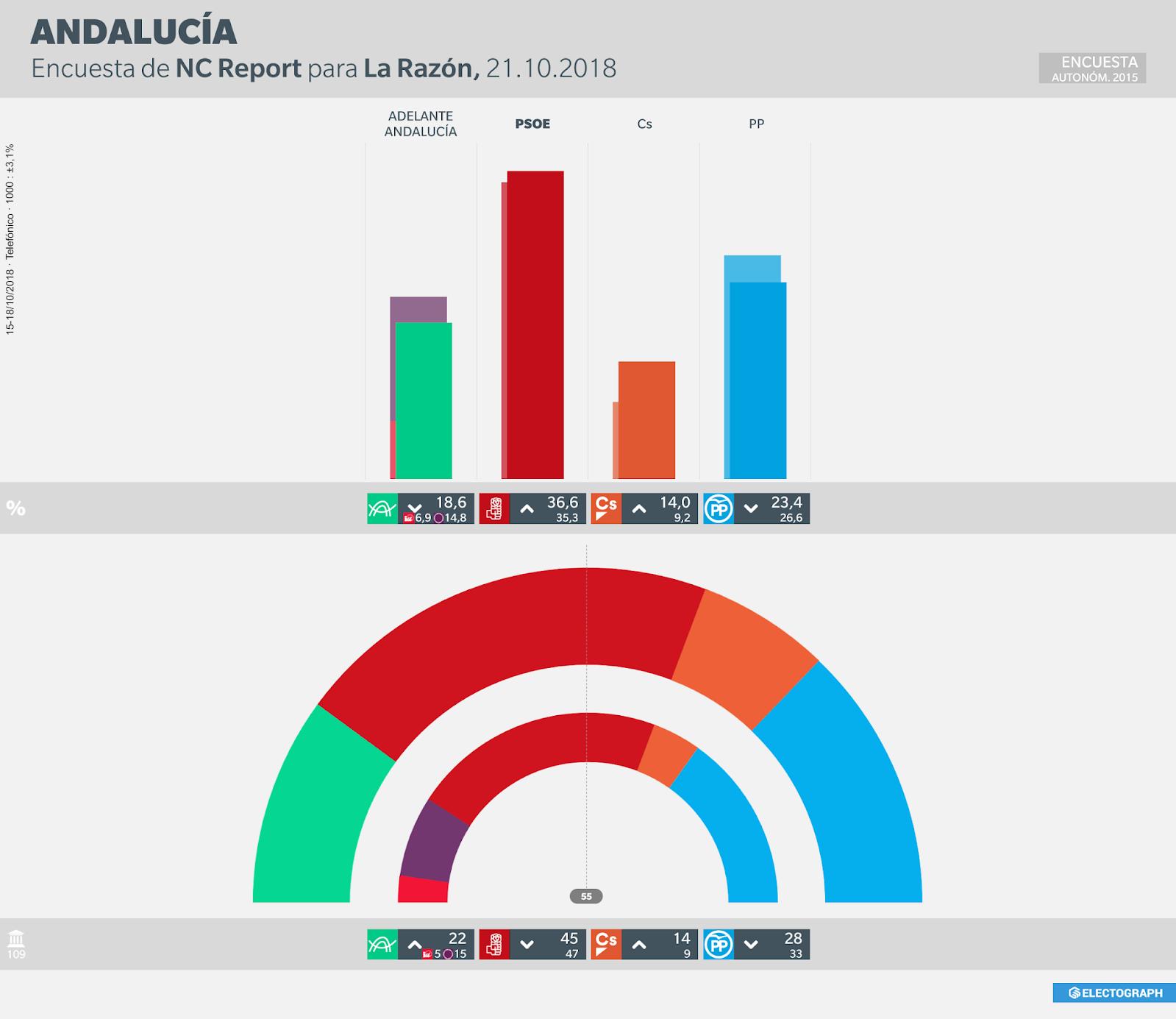 Gráfico de la encuesta para elecciones autonómicas en Andalucía realizada por NC Report para La Razón en octubre de 2018