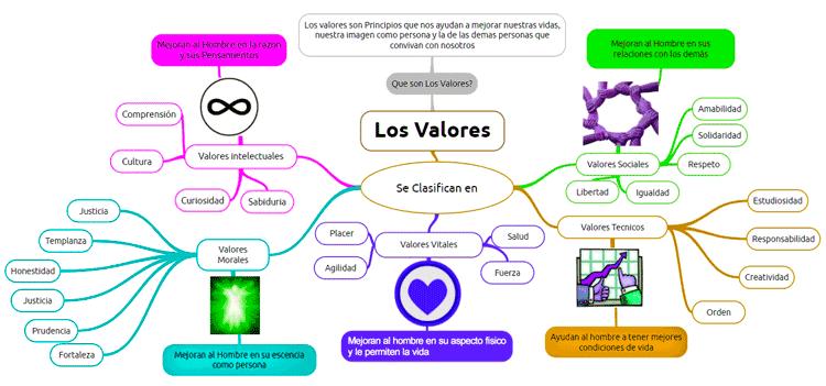 imagen de mapa mental de los valores, concepto y clasificación