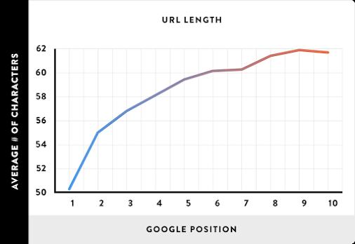 Chiều dài URL ảnh hưởng đến vị trí xếp hạng website