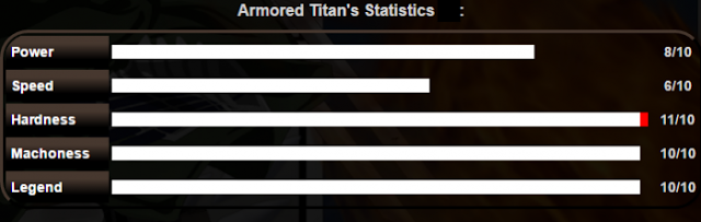 Statistik Kemampuan Armored Titan