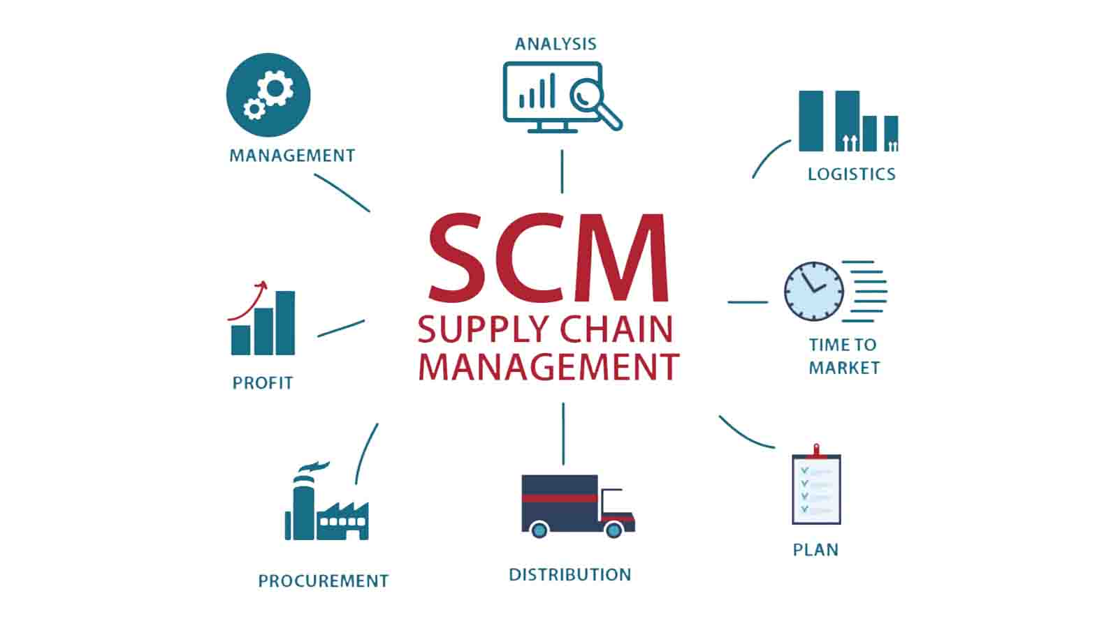 pentingnya supply chain management, penerapan supply chain management