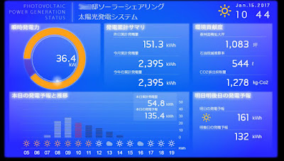 Solar power generation, real time monitoring. Tsukuba, Japan.