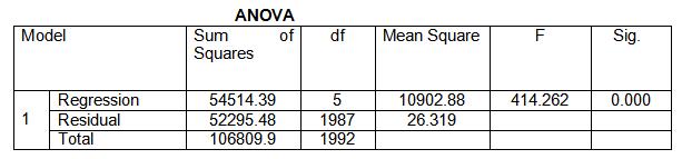 "alt=""ANOVA table in linear regression"""