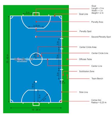 Gambar Lapangan Futsal Beserta Ukurannya Dan Keterangannya Lengkap