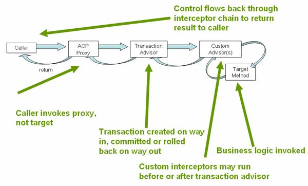 Spring Declarative Transaction Management