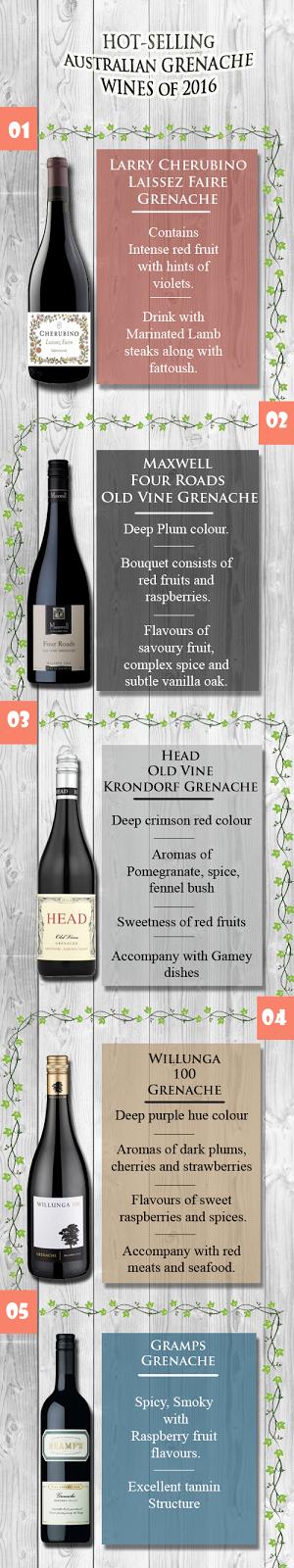 Popular Grenache Wines of 2016