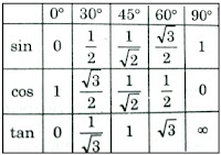 Distance and Direction formula 02
