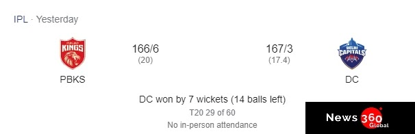 Delhi Capitals reached the first position in points table after the victory over Punjab Kings, Check details. PBKS vs DC