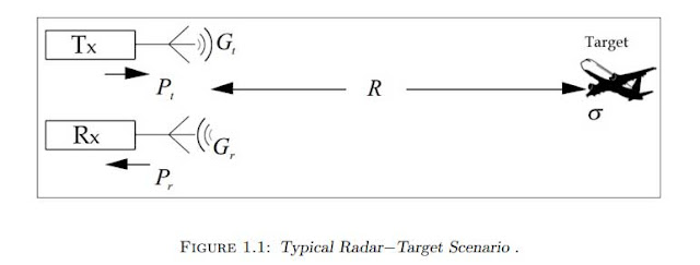 Typical Radar−Target Scenario