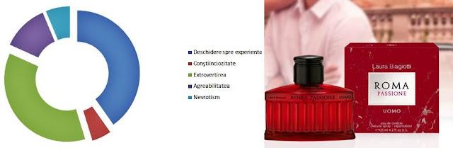 Pareri Review-uri Parfum Laura Biagiotti Roma Passione Uomo