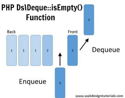 PHP Ds\Deque::isEmpty() Function
