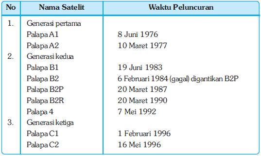 Pengertian dan Dampak Perkembangan Sistem Informasi, Komunikasi dan Transportasi Dunia dalam Kehidupan Bermasyarakat, Berbangsa, dan Bernegara di Indonesia