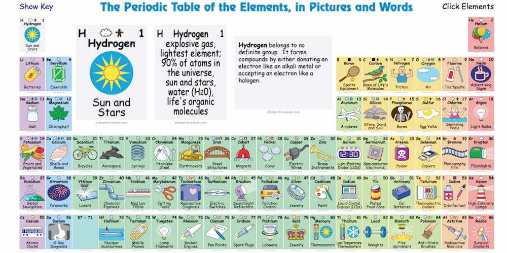 Tabla periodica interactiva youtube gallery periodic table and blog del departamento de ciencias y tecnologa ideas para el algunas fotos flavorsomefo gallery urtaz Images