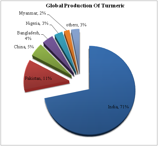 Global Cultivation Areas Of Turmeric