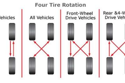 Cara rotasi ban yang benar dan baik