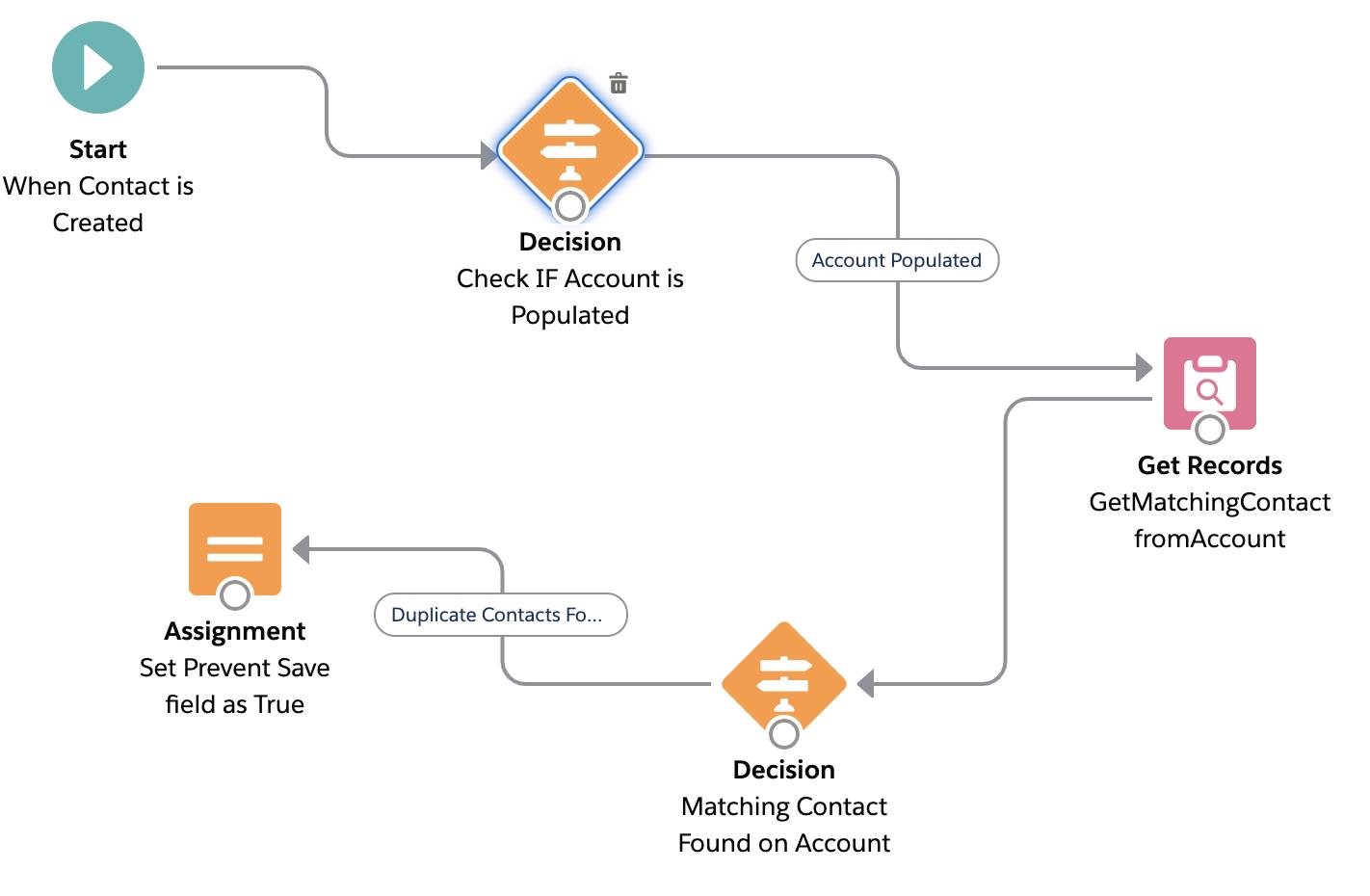 Before Update Flows in Salesforce