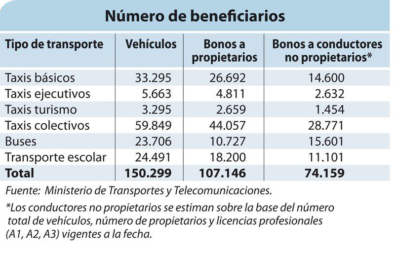 Pago del bono de $350.000 a taxistas y conductores de furgones escolares